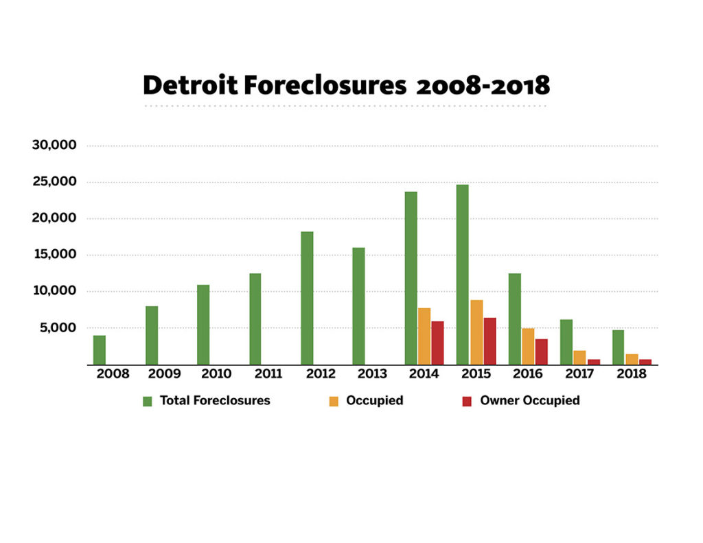 Detroit Foreclosures